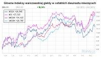 Główne indeksy warszawskiej giełdy